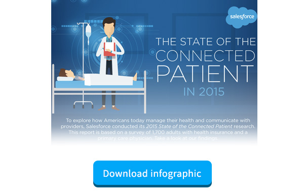 The State of The Connected Patient