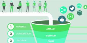 inbound methodology stages