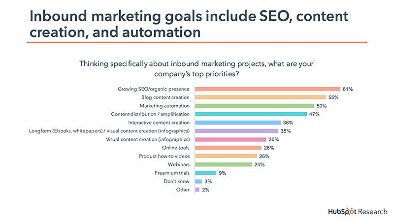 attraction marketing formula top marketing priorities