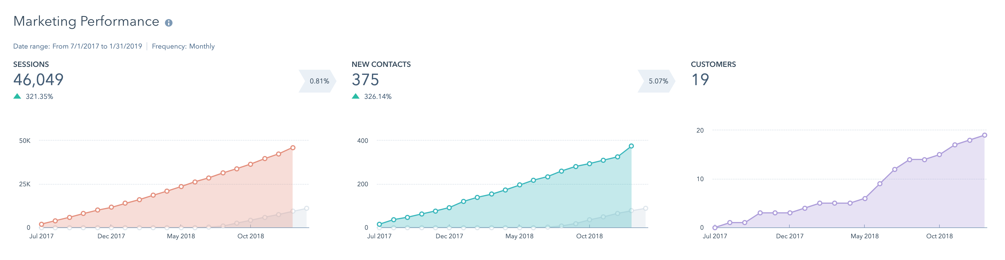 This HubSpot report shows the amount of traffic, qualified contacts generated, and customers that came from organic search as a result of our services.