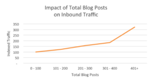 How many blog posts before traffic