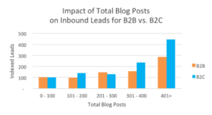 How to generate leads with a blog