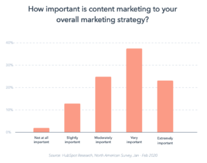 marketing strategy importance comparison