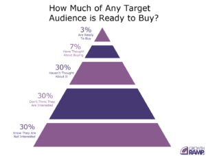 Pyramid showing groups of target audience