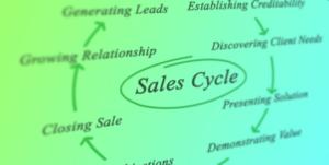 How to Optimize B2B Sales process