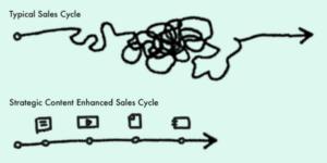 shorten sales cycles